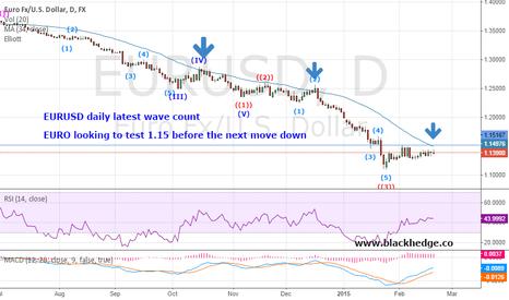 EURUSD: EURUSD buy for 1.15 target