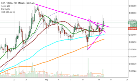 ICXBTC: $icx yükseliş trendi