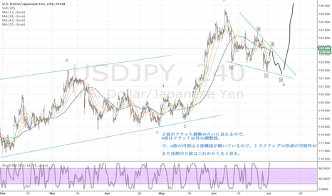 "USDJPY: now is in 4th wave ""Triangle""?"