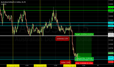 AUDUSD: entry limit order in area 42-47