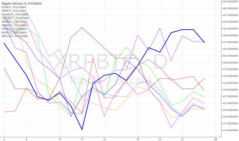 XRPBTC: Chart Layout