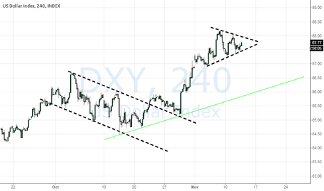 DXY: Which way it will break?