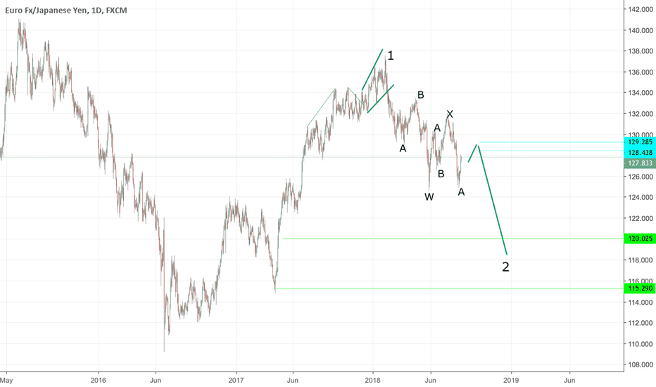 EURJPY: the first view