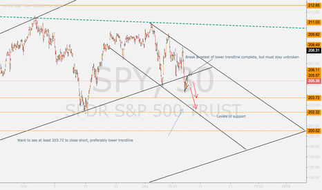 SPY: SHORT TERM OUTLOOK - SUPPORT BROKEN: BULLS BEWARE FOR NOW