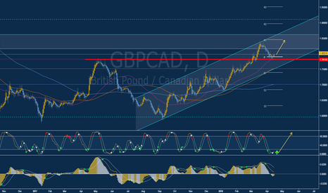 GBPCAD: Long (BUY) Opportunity