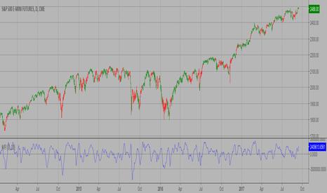 Chaikin Money Flow (CMF) — Technical Indicators — Indicators