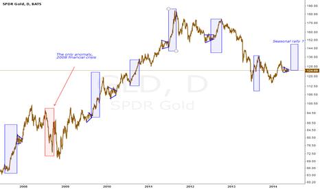 GLD: Gold Seasonal Rally