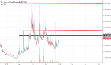 EGCBTC: Support and resistance, pre binance accumulation !