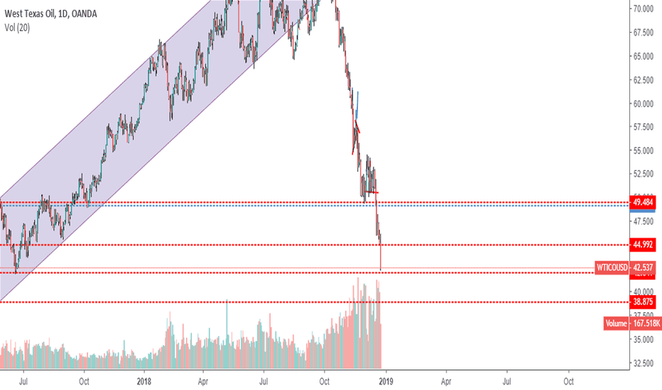 WTICOUSD: finally Crude has completed my target $42