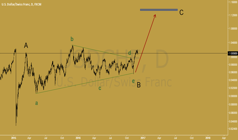 USDCHF: wave C of ABC