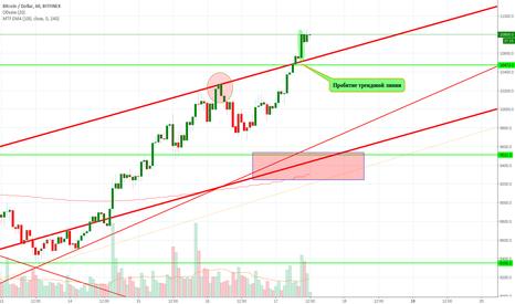 BTCUSD: Общая ситуация на рынке через BTC