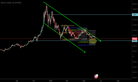 BTCUSD: WOULD $6000 BE THE STRONG SUPPORT FOR BTC ?