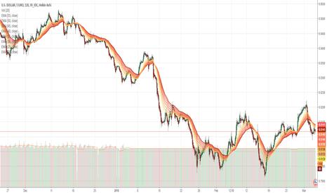 USDEUR: USD/EURO Short via FXE etf