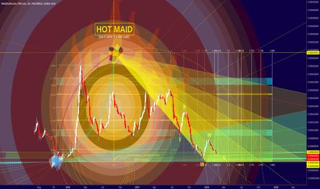 MAIDBTC: MAID/BTC - On fire!
