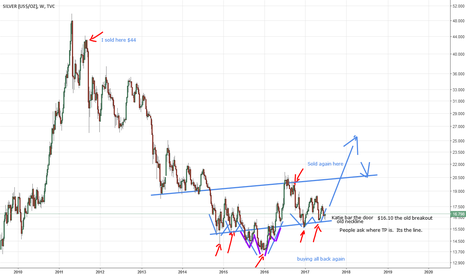 SILVER: 06-27 Silver Chart (by Got Goldies)