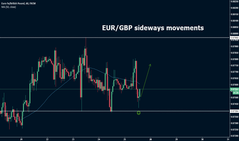 EURGBP: EUR/GBP sideways movements