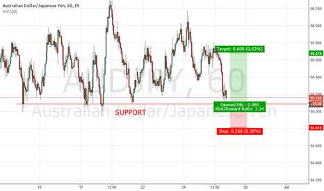 AUDJPY: AUDJPY LONG - LOSS