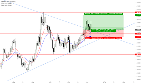 GBPUSD: Pound/Dollar has pulled back towards trend line and level 1.3337