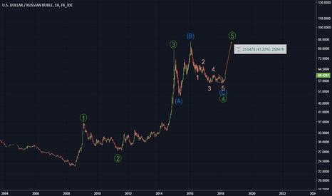USDRUB: Доллар Рубль