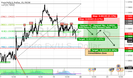 """EURUSD: EURUSD Return to Structure: """"Enough with FOMC"""" Edition."""