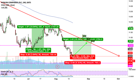 RDC: Trade the pullback of this downtrend