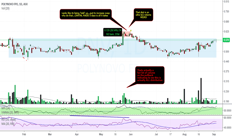 PNV: $PNV something is about to happen WL only, per request