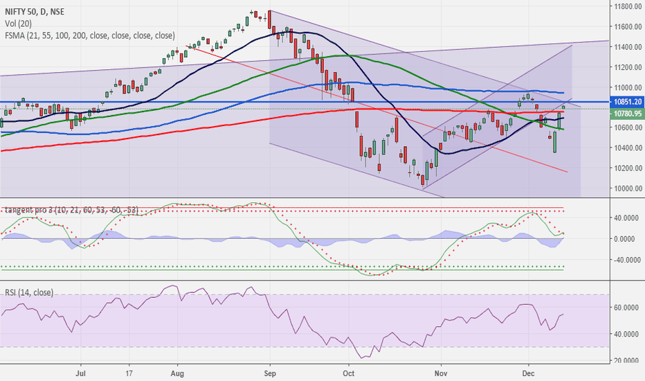 NIFTY: NIFTY... congestion zone