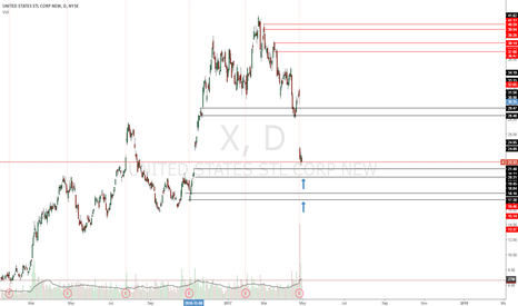 X: Long at these levels