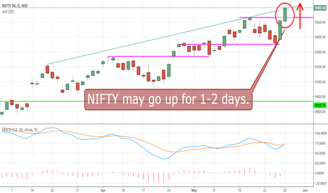 NIFTY: NIFTY may go up for 1-2 days