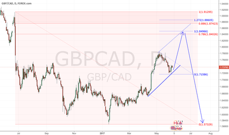 GBPCAD: Long GBPCAD low confidence this will happen