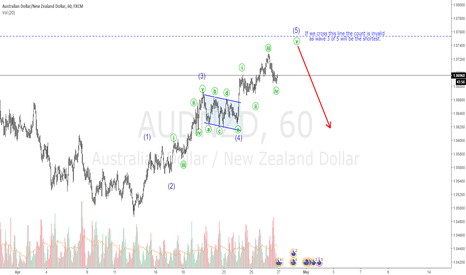 AUDNZD: AUDNZD Possible Elliott Wave Interpretation