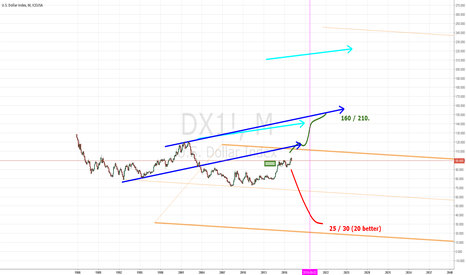 DX1!: DXY Spring'19... Game Over. 160 or 020.
