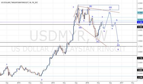 USDMYR: USD/MYR forecast