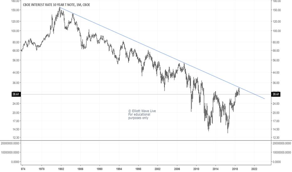 TNX: 10-Year Treasury