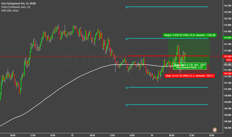 EURJPY: THE YENS HAVE AWOKEN! EURJPY TO FOLLOW!