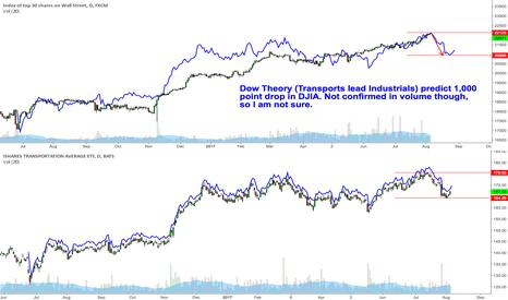 US30: $DJT leading $DJIA