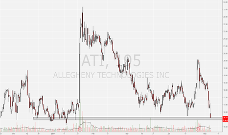 ATI: ATI at historial support