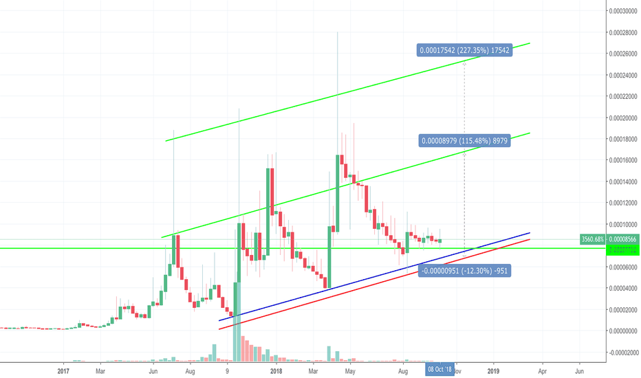 GRSBTC: GRS Will the Trend Continue?