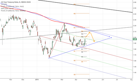 TNX: 10 Year Treasury Note possible scenario