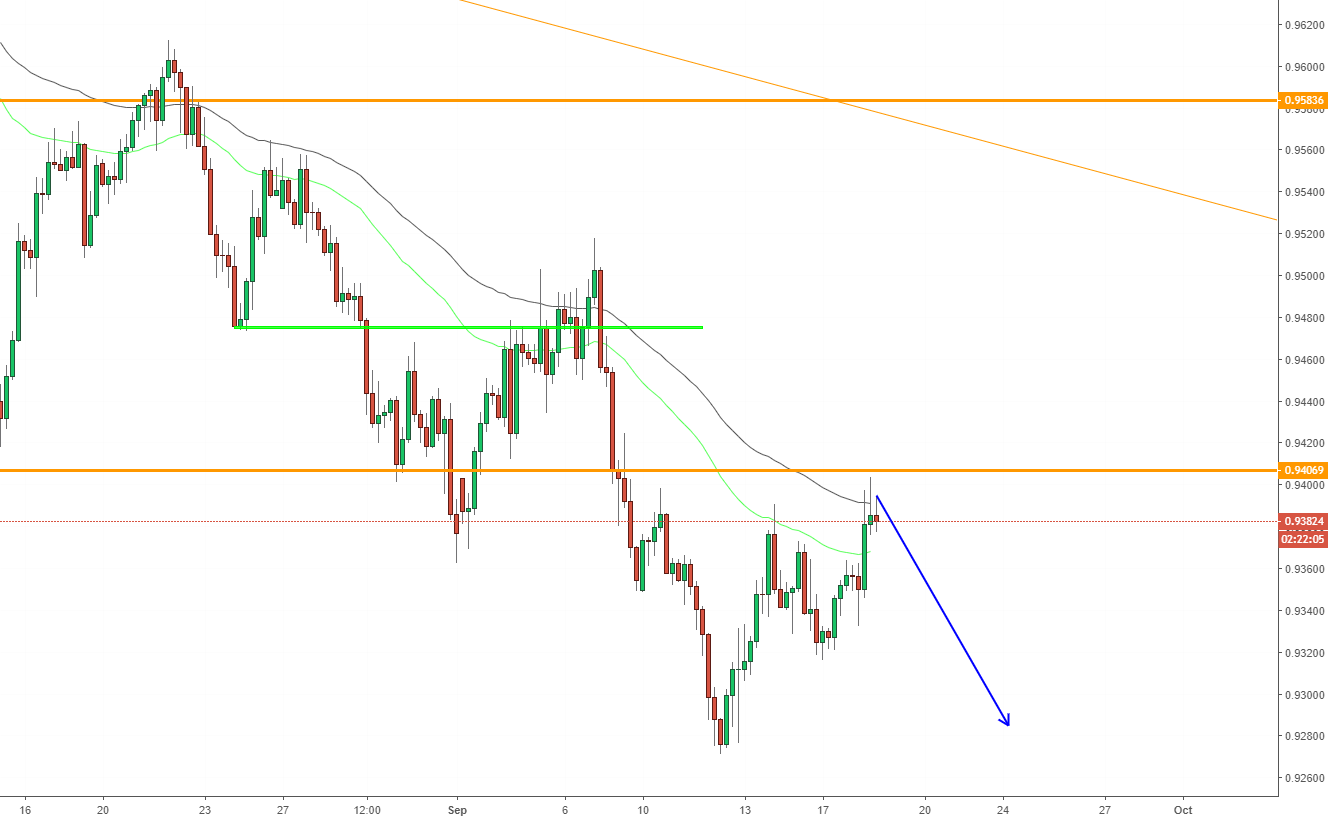 AUDCAD, Forecast on H4.