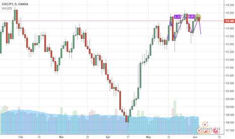 CHFJPY: The three-drive.......Short