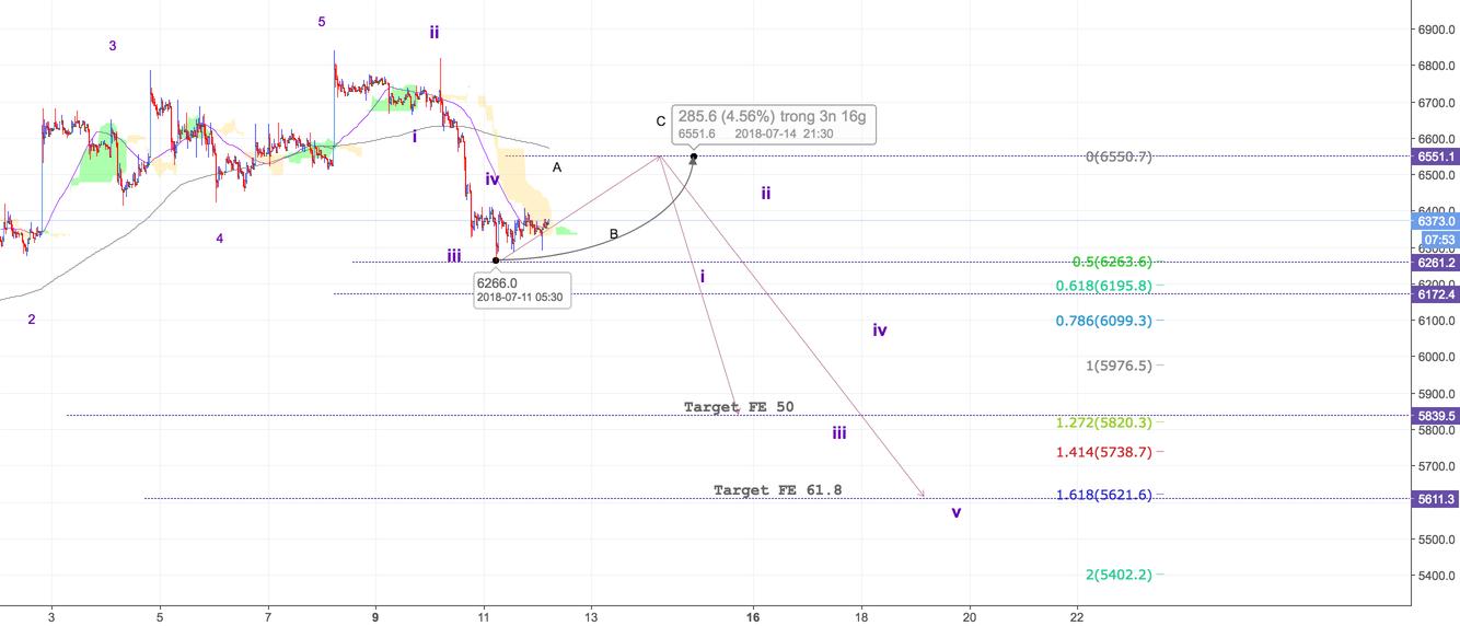 BTC/USD - M30 - Truy hồi 50% về 6500 $ và tiếp tục xu hướng giảm
