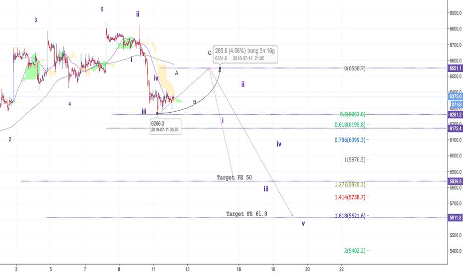 BTCUSD: BTC/USD - M30 - Truy hồi 50% về 6500 $ và tiếp tục xu hướng giảm