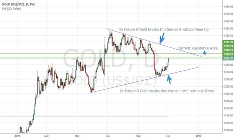GOLD: Forecase