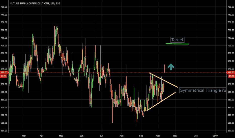 FSC: Symmetrical Triangle indicates bullish move