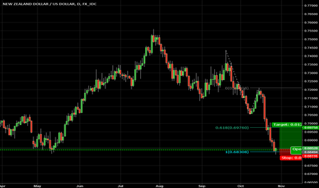 NZDUSD: NZDUSD bounced from strong support