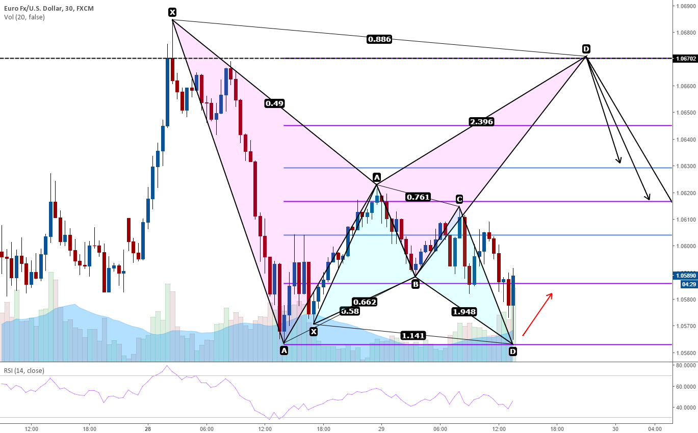 Potential Bearish Bat Set-up