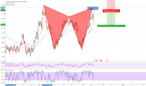 CHFJPY: bearish gartley