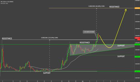 ONTBTC: ONTology VS Bitcoin Uptrend Continuation