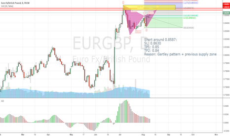 EURGBP: EURGBP Daily Chart Possible Gartley Pattern